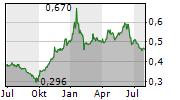 SMITHS NEWS PLC Chart 1 Jahr