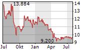 SMT SCHARF AG Chart 1 Jahr