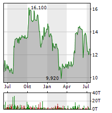SMT SCHARF Aktie Chart 1 Jahr