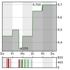 SMT SCHARF Aktie 5-Tage-Chart