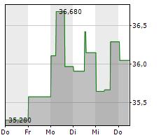 SMURFIT KAPPA GROUP PLC Chart 1 Jahr