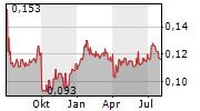 SNAIGE AB Chart 1 Jahr