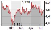 SNAM SPA Chart 1 Jahr
