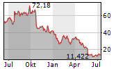SNAP INC Chart 1 Jahr