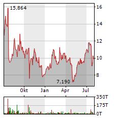 SNAP Aktie Chart 1 Jahr