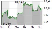 SNAP INC 5-Tage-Chart