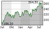 SNAP-ON INC Chart 1 Jahr