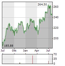 SNAP-ON Aktie Chart 1 Jahr