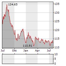 SNCF RESEAU Aktie Chart 1 Jahr