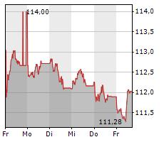 SNCF RESEAU Chart 1 Jahr