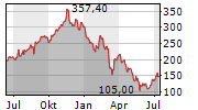 SNOWFLAKE INC Chart 1 Jahr
