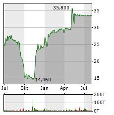 SNP SCHNEIDER-NEUREITHER & PARTNER Aktie Chart 1 Jahr