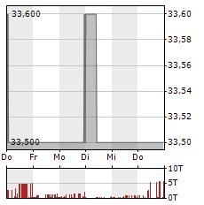 SNP SCHNEIDER-NEUREITHER & PARTNER Aktie 1-Woche-Intraday-Chart