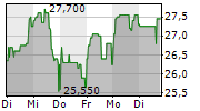 SNP SCHNEIDER-NEUREITHER & PARTNER SE 1-Woche-Intraday-Chart