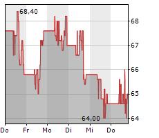 SOCIEDAD QUIMICA Y MINERA DE CHILE SA ADR Chart 1 Jahr