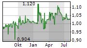 SOCIETA SPORTIVA LAZIO SPA Chart 1 Jahr