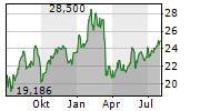 SOCIETE GENERALE SA Chart 1 Jahr