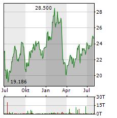 SOCIETE GENERALE Aktie Chart 1 Jahr