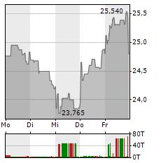 SOCIETE GENERALE Aktie 1-Woche-Intraday-Chart