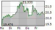 SOCIETE GENERALE SA 1-Woche-Intraday-Chart