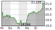 SOCIETE GENERALE SA 5-Tage-Chart