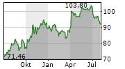 SODEXO SA Chart 1 Jahr