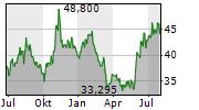 SOFTBANK GROUP CORP Chart 1 Jahr