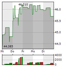 SOFTBANK Aktie 1-Woche-Intraday-Chart