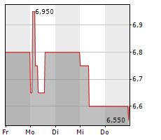 SOFTING AG Chart 1 Jahr