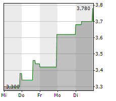 SOFTLINE AG Chart 1 Jahr