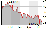 SOFTWARE AG Chart 1 Jahr