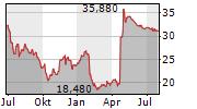 SOFTWARE AG Chart 1 Jahr