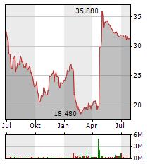 SOFTWARE AG Aktie Chart 1 Jahr
