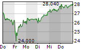 SOFTWARE AG 1-Woche-Intraday-Chart