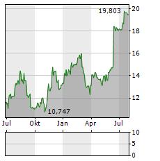 SOFTWAREONE Aktie Chart 1 Jahr