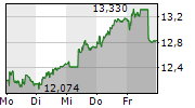 SOFTWAREONE HOLDING AG 5-Tage-Chart
