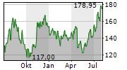 SOITEC SA Chart 1 Jahr