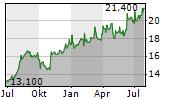 SOJITZ CORPORATION Chart 1 Jahr