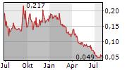 SOKOMAN MINERALS CORP Chart 1 Jahr