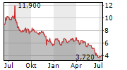 SOL-GEL TECHNOLOGIES LTD Chart 1 Jahr