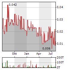 SOLAR-FABRIK Aktie Chart 1 Jahr