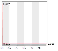SOLAR-FABRIK AG Chart 1 Jahr