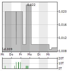 SOLAR-FABRIK Aktie 1-Woche-Intraday-Chart