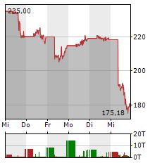 SOLAREDGE Aktie 5-Tage-Chart
