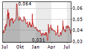 SOLARGIGA ENERGY HOLDINGS LTD Chart 1 Jahr
