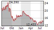 SOLARIA ENERGIA Y MEDIO AMBIENTE SA Chart 1 Jahr