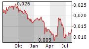 SOLARTRON PCL Chart 1 Jahr