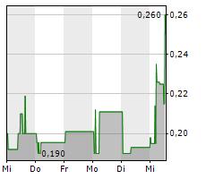 SOLARWORLD AG Chart 1 Jahr