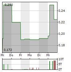 SOLARWORLD Aktie 5-Tage-Chart