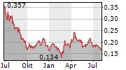 SOLGOLD PLC Chart 1 Jahr